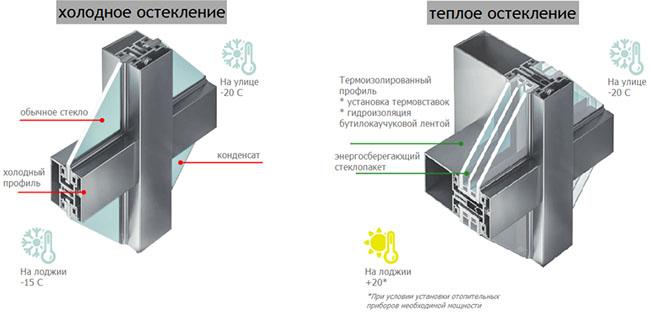 Разница холодного остекления и теплого